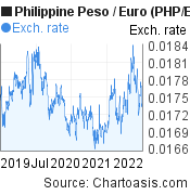 Philippine Peso to Euro (PHP/EUR) 3 years forex chart, featured image