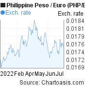 Philippine Peso to Euro (PHP/EUR) 6 months forex chart, featured image