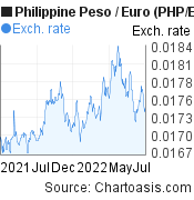 Philippine Peso to Euro (PHP/EUR)  forex chart, featured image