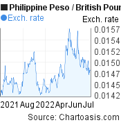 Philippine Peso to British Pound (PHP/GBP) forex chart, featured image