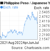 Philippine Peso to Japanese Yen (PHP/JPY) 1 year forex chart, featured image