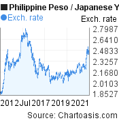 Philippine Peso to Japanese Yen (PHP/JPY) 10 years forex chart, featured image