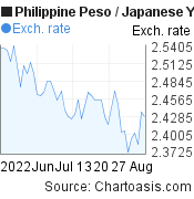 Philippine Peso to Japanese Yen (PHP/JPY) 2 months forex chart, featured image