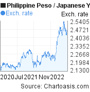 Philippine Peso to Japanese Yen (PHP/JPY) 2 years forex chart, featured image