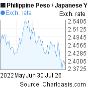 Philippine Peso to Japanese Yen (PHP/JPY) 3 months forex chart, featured image