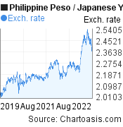 Philippine Peso to Japanese Yen (PHP/JPY) 3 years forex chart, featured image
