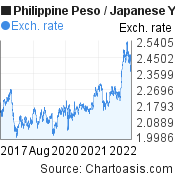 Philippine Peso to Japanese Yen (PHP/JPY) 5 years forex chart, featured image