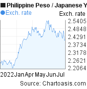 Philippine Peso to Japanese Yen (PHP/JPY) 6 months forex chart, featured image