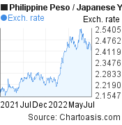 Philippine Peso to Japanese Yen (PHP/JPY)  forex chart, featured image