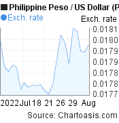 Philippine Peso to US Dollar (PHP/USD) 1 month forex chart, featured image