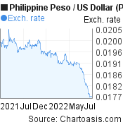 Philippine Peso to US Dollar (PHP/USD) 1 year forex chart, featured image