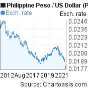 Philippine Peso to US Dollar (PHP/USD) 10 years forex chart, featured image