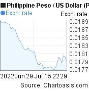 Philippine Peso to US Dollar (PHP/USD) 2 months forex chart, featured image