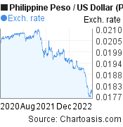 Philippine Peso to US Dollar (PHP/USD) 2 years forex chart, featured image