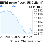 Philippine Peso to US Dollar (PHP/USD) 3 months forex chart, featured image