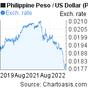 Philippine Peso to US Dollar (PHP/USD) 3 years forex chart, featured image