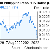 Philippine Peso to US Dollar (PHP/USD) 5 years forex chart, featured image