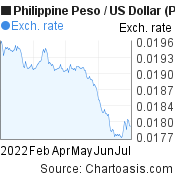 Philippine Peso to US Dollar (PHP/USD) 6 months forex chart, featured image