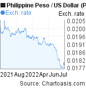Philippine Peso to US Dollar (PHP/USD) forex chart, featured image
