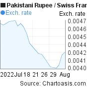 Pakistani Rupee to Swiss Franc (PKR/CHF) 1 month forex chart, featured image