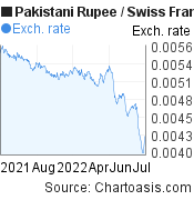 Pakistani Rupee to Swiss Franc (PKR/CHF) 1 year forex chart, featured image