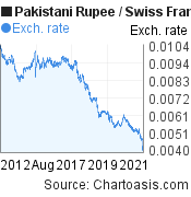 Pakistani Rupee to Swiss Franc (PKR/CHF) 10 years forex chart, featured image