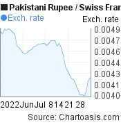 Pakistani Rupee to Swiss Franc (PKR/CHF) 2 months forex chart, featured image