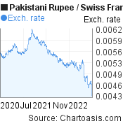 Pakistani Rupee to Swiss Franc (PKR/CHF) 2 years forex chart, featured image