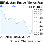 Pakistani Rupee to Swiss Franc (PKR/CHF) 3 months forex chart, featured image
