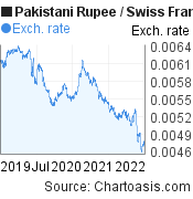 Pakistani Rupee to Swiss Franc (PKR/CHF) 3 years forex chart, featured image