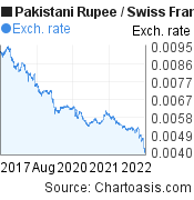 Pakistani Rupee to Swiss Franc (PKR/CHF) 5 years forex chart, featured image