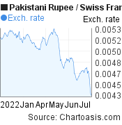 Pakistani Rupee to Swiss Franc (PKR/CHF) 6 months forex chart, featured image