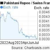 Pakistani Rupee to Swiss Franc (PKR/CHF) forex chart, featured image