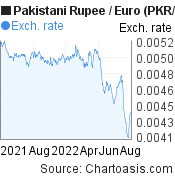 Pakistani Rupee to Euro (PKR/EUR) forex chart, featured image
