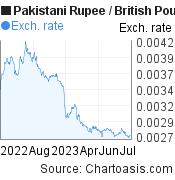 Pakistani Rupee to British Pound (PKR/GBP)  forex chart, featured image