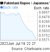 Pakistani Rupee to Japanese Yen (PKR/JPY) 1 month forex chart, featured image