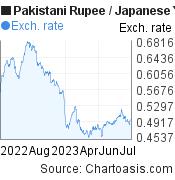 Pakistani Rupee to Japanese Yen (PKR/JPY) 1 year forex chart, featured image