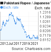 Pakistani Rupee to Japanese Yen (PKR/JPY) 10 years forex chart, featured image