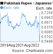 Pakistani Rupee to Japanese Yen (PKR/JPY) 3 years forex chart, featured image