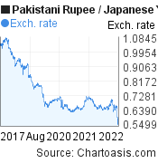 Pakistani Rupee to Japanese Yen (PKR/JPY) 5 years forex chart, featured image