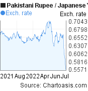 Pakistani Rupee to Japanese Yen (PKR/JPY) forex chart, featured image
