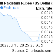 Pakistani Rupee to US Dollar (PKR/USD) 1 month forex chart, featured image
