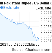 Pakistani Rupee to US Dollar (PKR/USD) 1 year forex chart, featured image