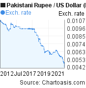 Pakistani Rupee to US Dollar (PKR/USD) 10 years forex chart, featured image