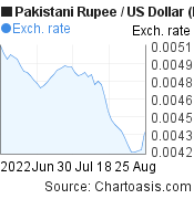 Pakistani Rupee to US Dollar (PKR/USD) 2 months forex chart, featured image