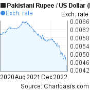 Pakistani Rupee to US Dollar (PKR/USD) 2 years forex chart, featured image