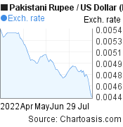 Pakistani Rupee to US Dollar (PKR/USD) 3 months forex chart, featured image