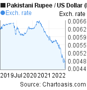 Pakistani Rupee to US Dollar (PKR/USD) 3 years forex chart, featured image