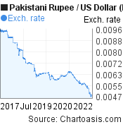 Pakistani Rupee to US Dollar (PKR/USD) 5 years forex chart, featured image