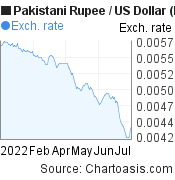 Pakistani Rupee to US Dollar (PKR/USD) 6 months forex chart, featured image